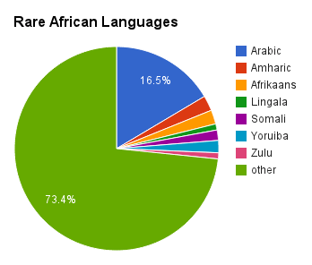 learn how to speak african